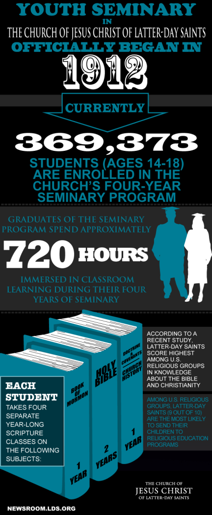 An infographic detailing the 100th Anniversary of the LDS Seminary Program